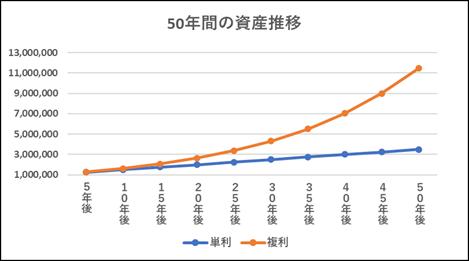 50年間の資産推移