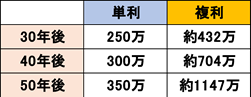 50年間の資産推移(表)
