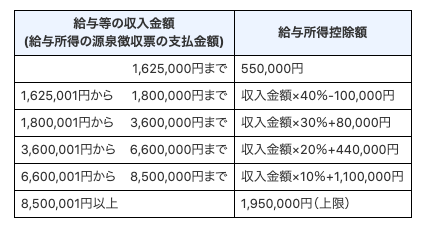 令和2年以降の給与所得控除額