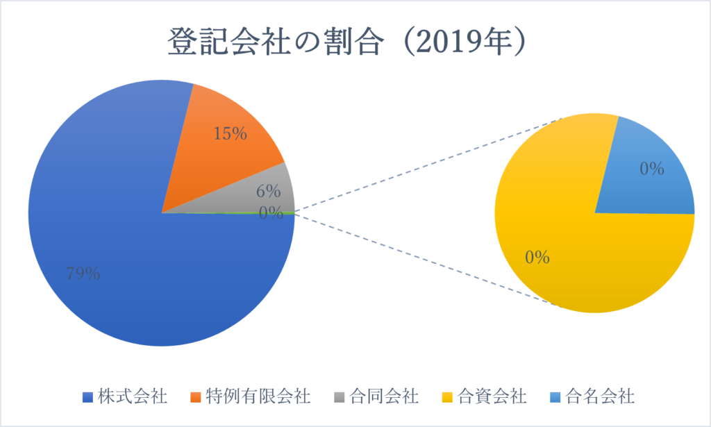 登記会社の割合(2019年)