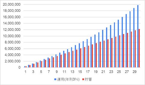 運用と貯蓄の比較グラフ